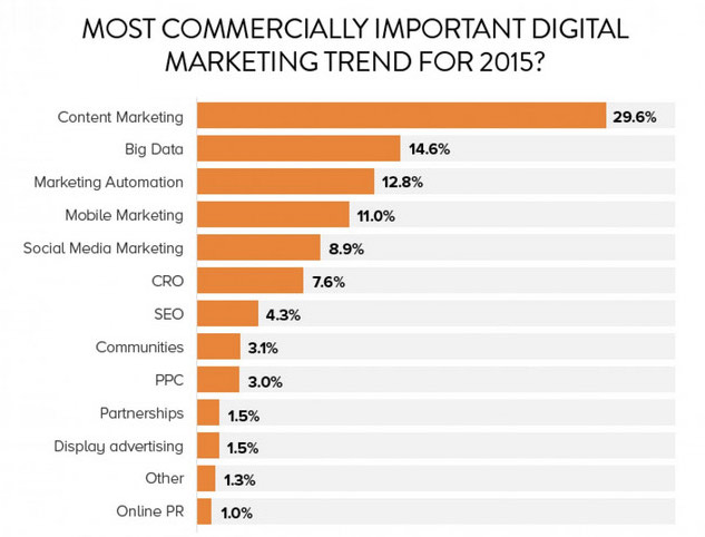 content-marketing-trend2015