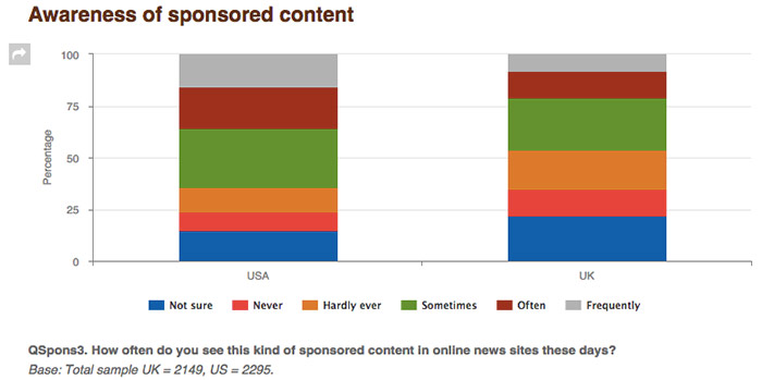 branded-content-awareness
